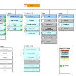 A sitemap for an eCommerce website.